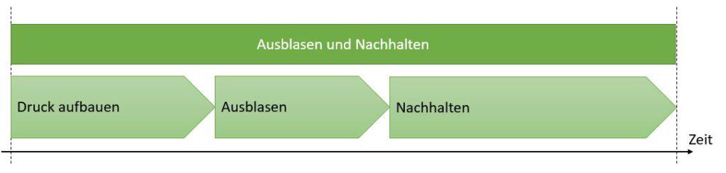 """Schusstechnik in der Phase """"Ausblasen und Nachhalten"""""""